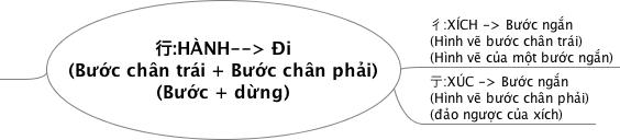 Giải nghĩa chữ hành