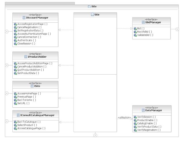 Test  Mod U00e9lisation  Validation  Agilit U00e9  The Smv Method
