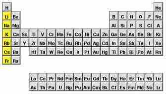 si miramos una tabla peridica el grupo de los alcalinos es la primera de las columnas empezando por la izquierda de color amarillo en la imagen - Tabla Periodica Litio