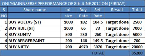 ONLYGAIN PERFORMANCE OF 8TH JUNE 2012 ON (FIRDAY)