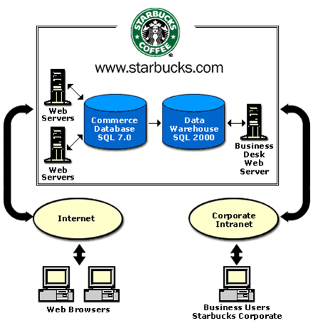 starbucks channel management The starbucks is using different marketing strategies like customer relationship management, integrated marketing communication, creating a good customer experience and social media marketing the objective of starbucks is to share its customer experience with consumers from low income groups and develops a long term relationships with them.