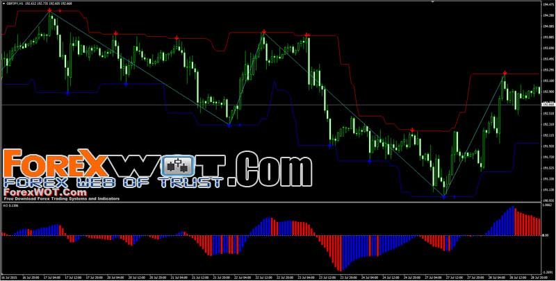 Forex trading scalping indicator
