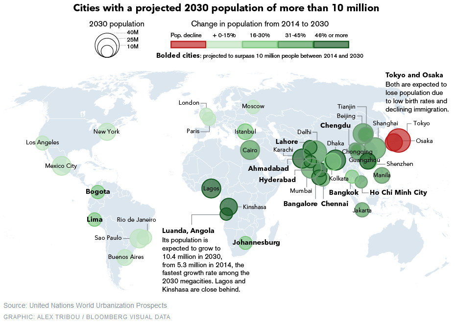 Cities with a projected 2030 population of more that 10 million