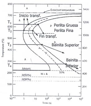 44   Para qu   se utilizan los    Diagramas    TTT    y    c  mo se obtienen    Ciencia de los materiales