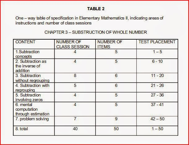 table of specification Pre-foundation level : reading for pleasure : landmarks supplementary unit (1998 - 2008) assessment guidelines : curriculum for pupils with special needs.