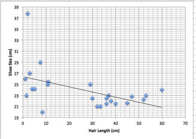 Mr. Cantor's AP Psychology Blog: Shoe Size, Height, Hair Length ...