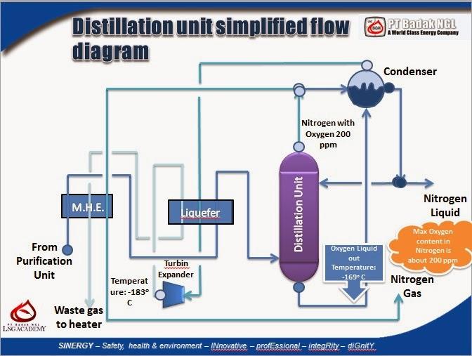 Proses produksi nitrogen air distillation candra a wiguna simplified flow diagram dari unit distilasi ccuart Image collections