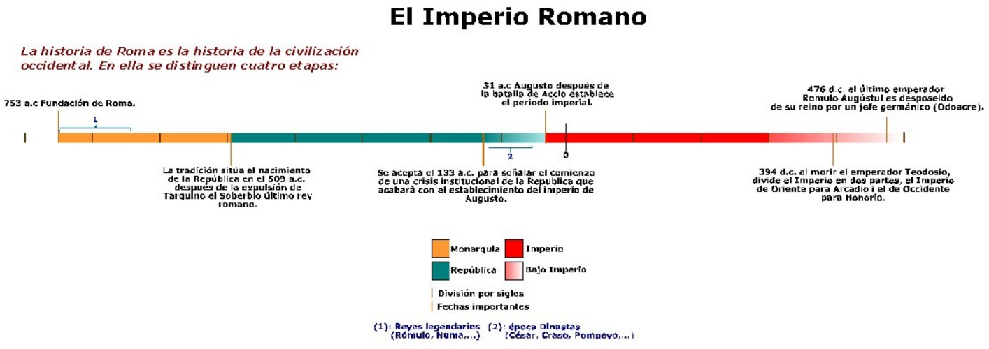 El Matrimonio Romano Evolucion Historica : Italia mmxi el mundo romano