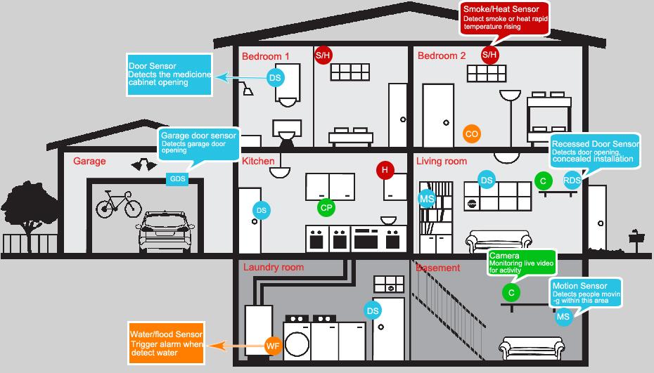 Home Alarm System Design