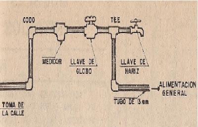 Instalaciones hidraulicas for Como poner una llave de regadera