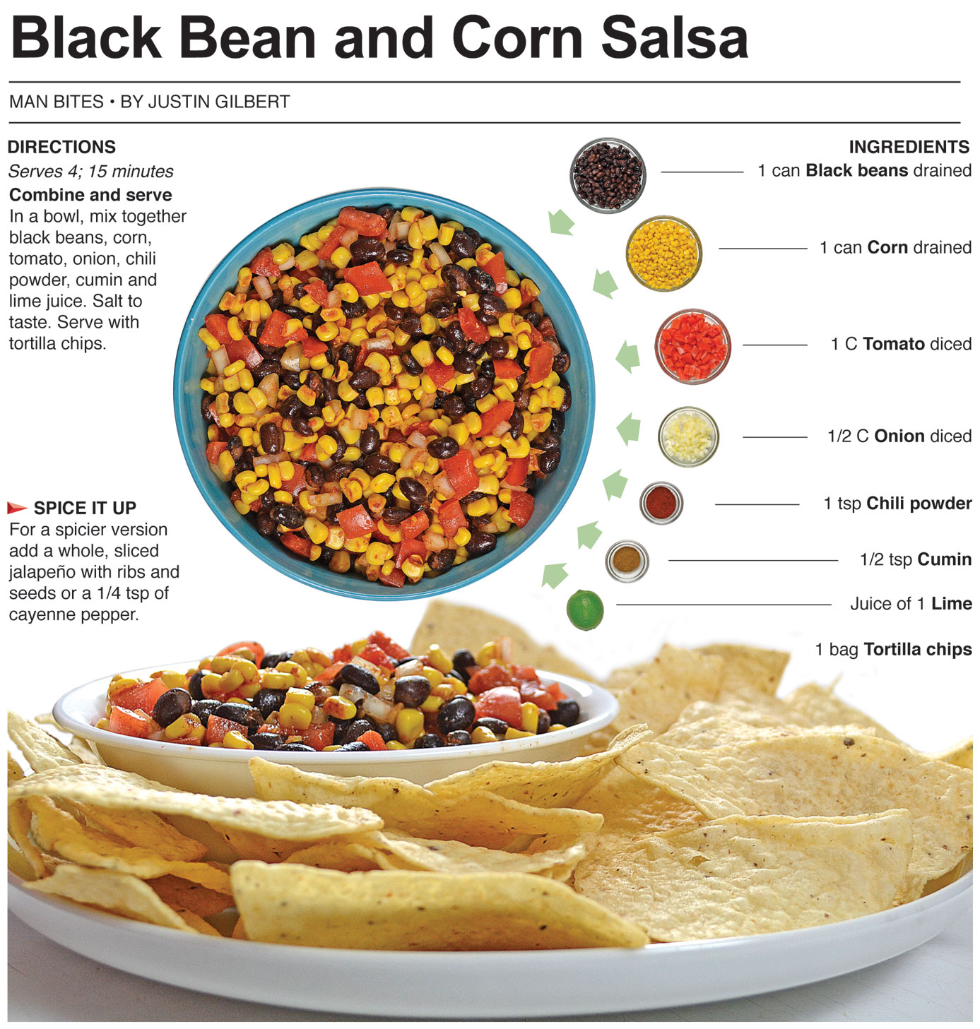 Behind the Bites: Black Bean and Corn Salsa