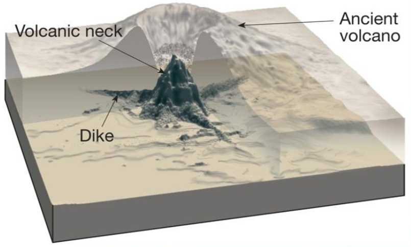 Volcanic Neck Diagram Introduction To Electrical Wiring Diagrams