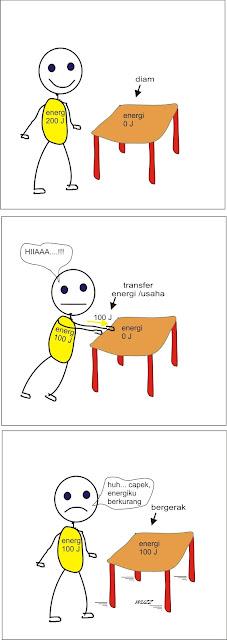 usaha sebagai transfer energi menjadi energi kinetik benda