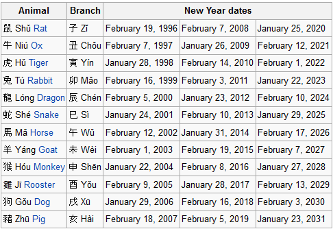chineese calander new year related keywords suggestions date of the chinese - Whens Chinese New Year