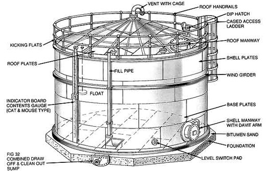 저장 탱크의 종류 Storage Tank Inside Insights Encyclopedia