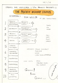 The Project Delivery System by Jim Weller.