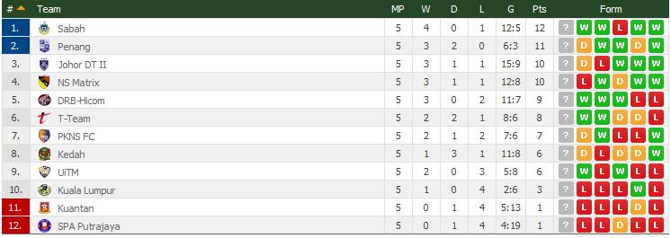 carta liga perdana 2015 terkini