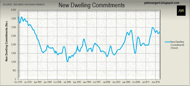 New Dwelling Commitments
