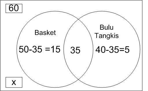 Mathematics for junior penerapan irisan dan gabungan dalam kehidupan diagram venn ccuart Gallery
