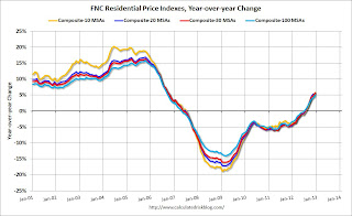 FNC: Residential Property Values increased 4.9% year-over-year in December