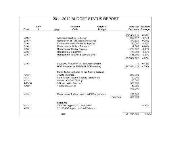 Sachem 2011-2012 budget status report