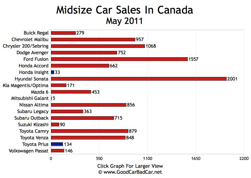 On ...  sc 1 st  Good Car Bad Car & Small Car Sales Midsize Car Sales Large Car Sales In Canada ... markmcfarlin.com