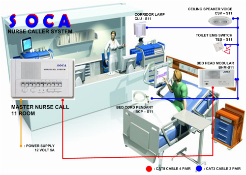 soca nurse call system soca s11 nurse call system