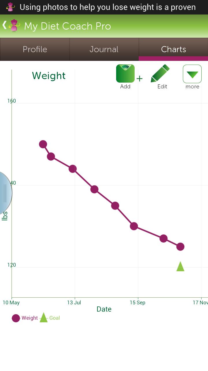 online weight chart