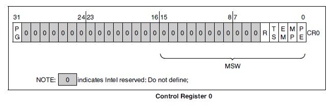 Processor Architecture And Interfacing Assignment On 80386 From