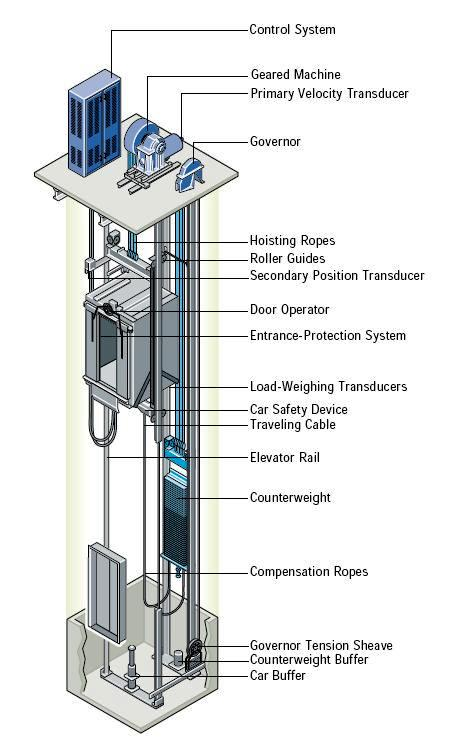 How Does Elevator Works  Circuit Diagram  U0026 Types Of Elevators