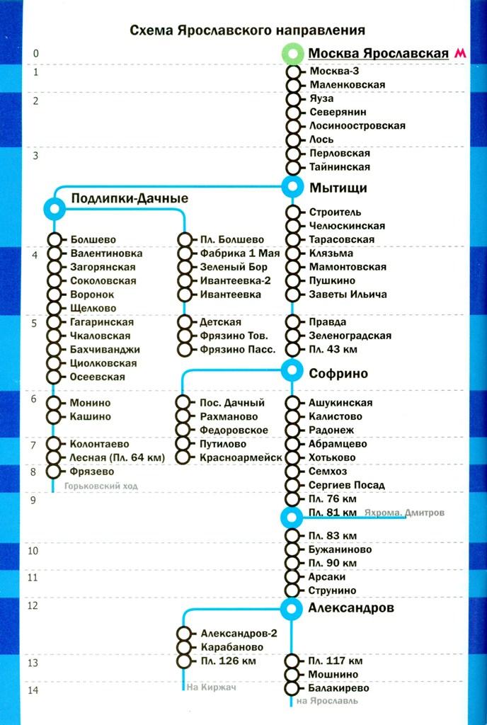 Электрички ярославского направления схема