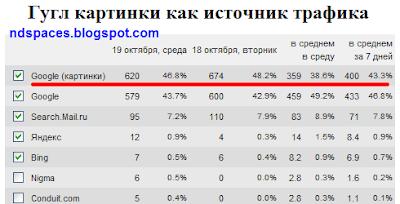 Google картинки как источник трафика. Статистика сайта поисковые системы.