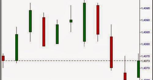 Cara membaca transaksi forex