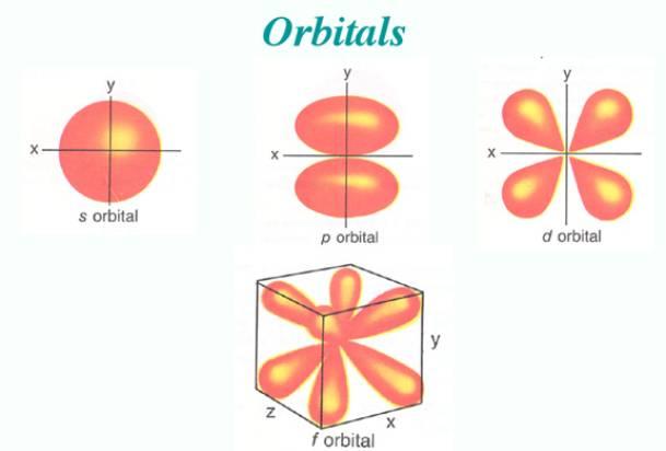 Resultado de imagen de Los orbitales atómicos