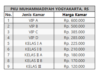 Tarif Rawat Inap PKU Muhammadiyah Yogyakarta
