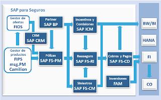 SAP Seguros