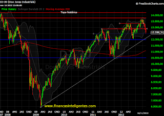 Mercado em Wall Street