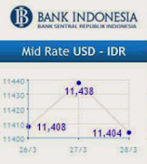 MID Rate USD