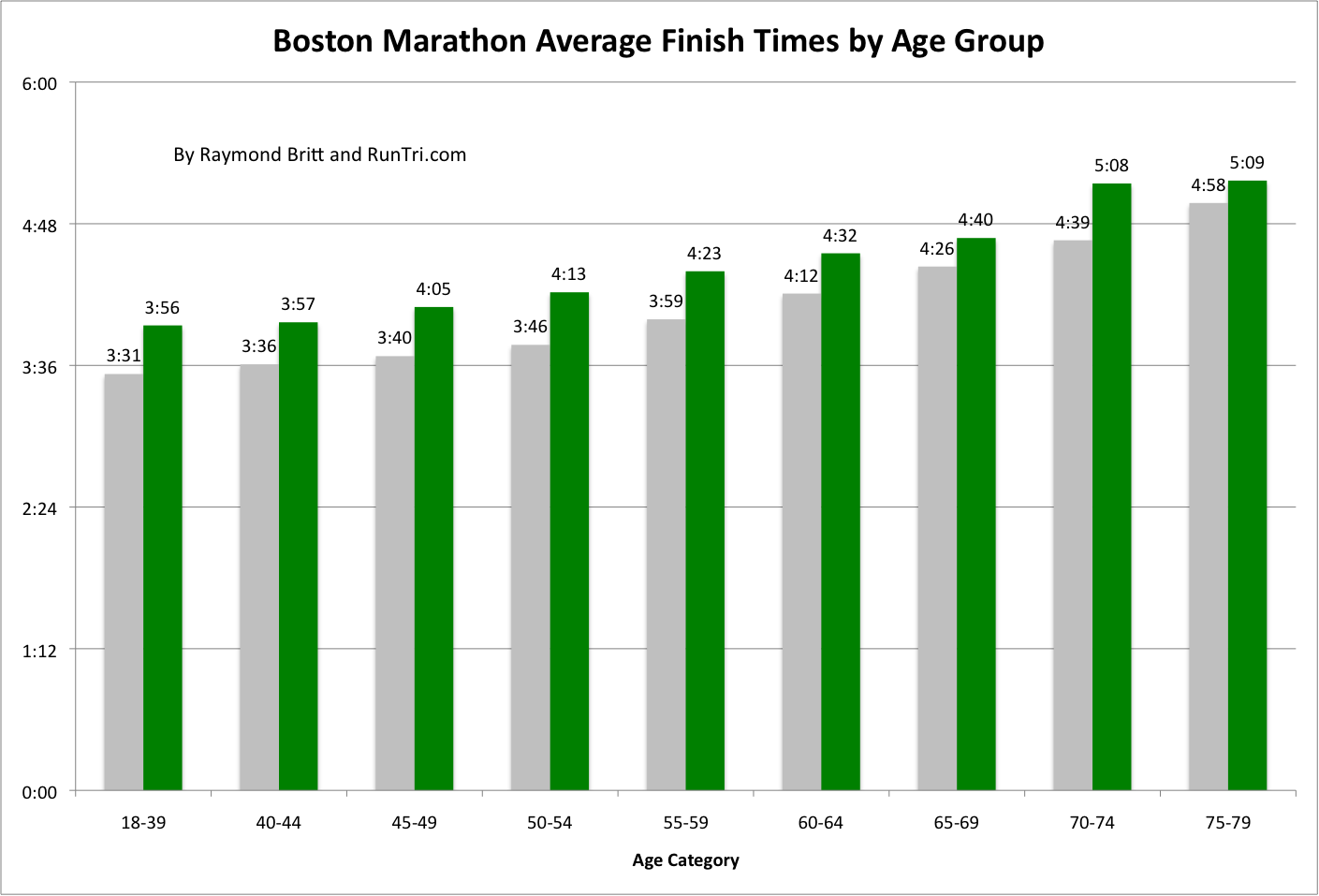 Finish Times By Age 2010