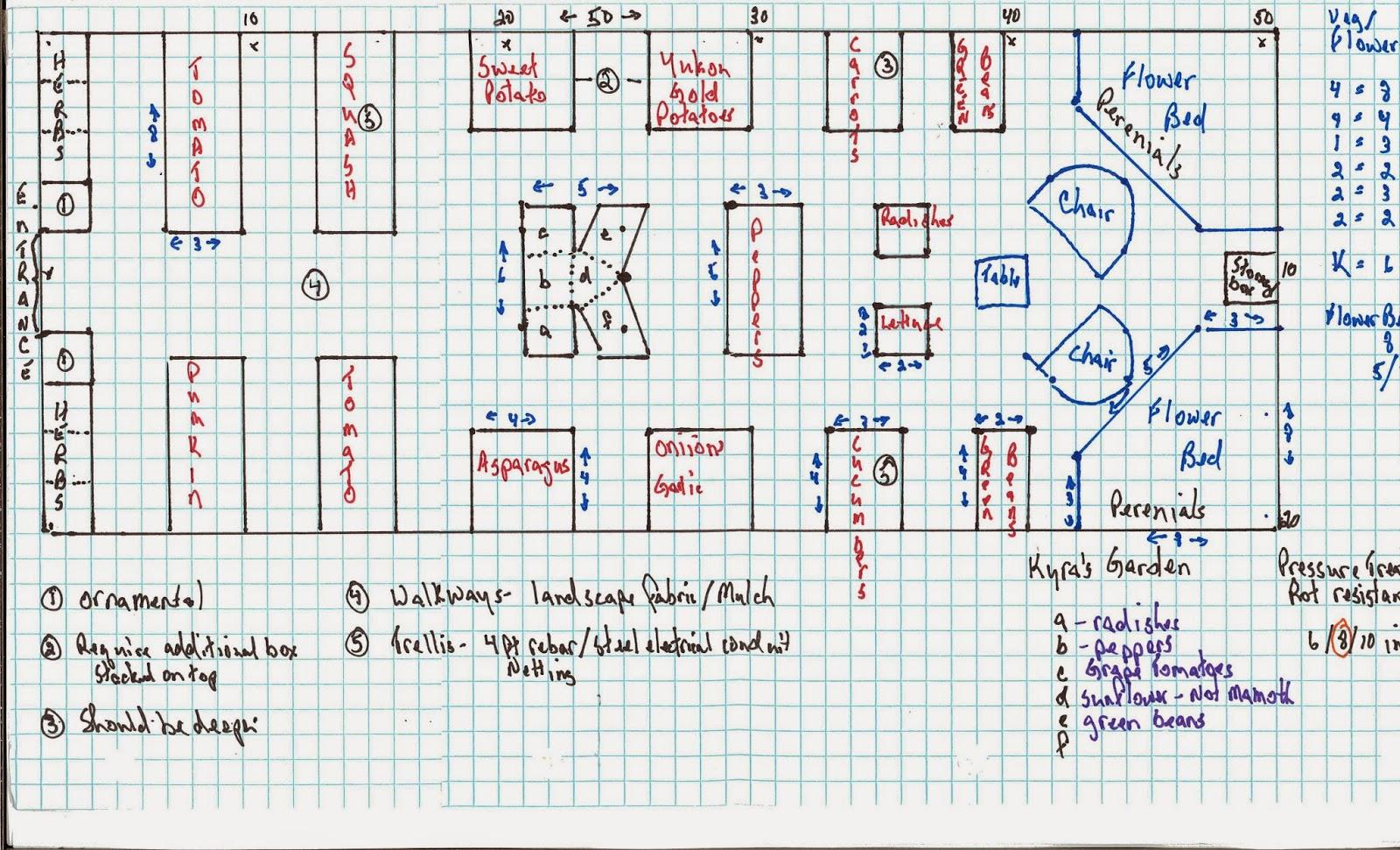 Garden Design Graph Paper 1 acre farm - urban farming in louisville kentucky: the 3k garden