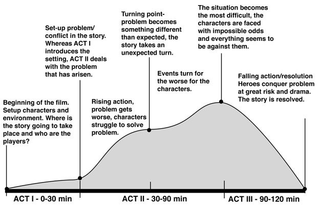 G324 a2 horror campaign 3 2 q1b exam narrative for Story arc template