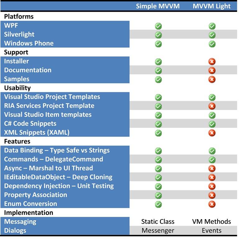 Simple MVVM Toolkit versus MVVM Light Toolkit |  NET Code Geeks