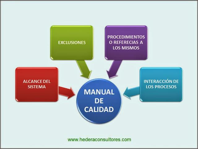 Contenido de Manual de Calidad ISO 9001
