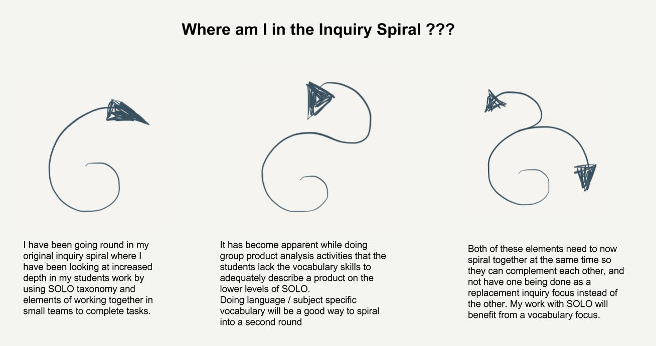 How my inquiry has changed...