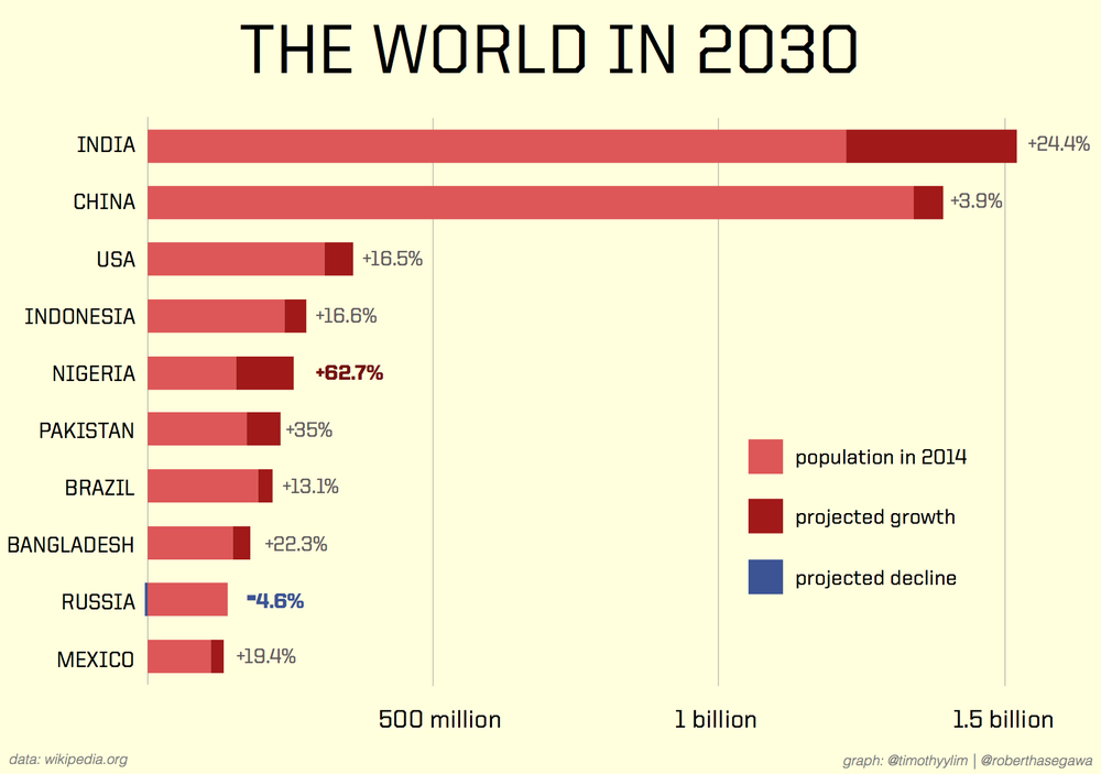 Top 10 most populous countries in 2030