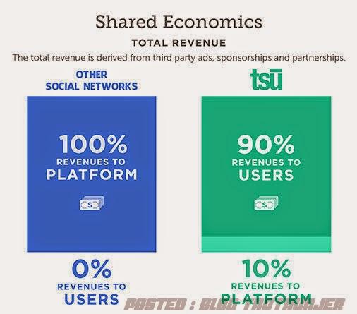Perbezaan antara laman sosial Facebook dan Tsu