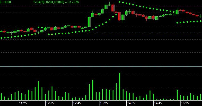 Forex trading online india
