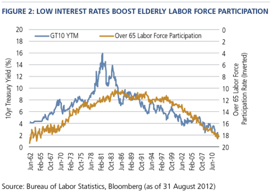 Low Interest Rates Force The Old To Work - chart