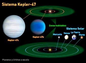 sistema planetario kepler 47