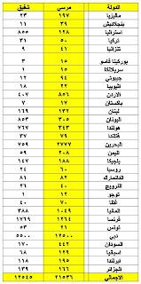 نتيجة الانتخابات المصرية بعد فرز 30 دولة